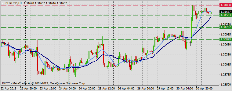 Forex Technical & Market Analysis FXCC May 01 2013 EURUSD