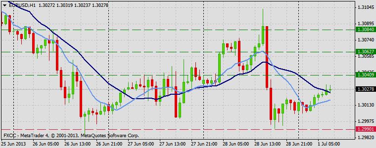 Forex Technical & Market Analysis FXCC Jul 01 2013 EURUSD
