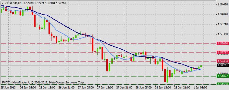 Forex Technical & Market Analysis FXCC Jul 01 2013 GBPUSD