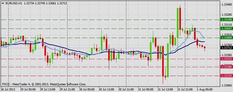 Forex Technical & Market Analysis FXCC Aug 01 2013 EURUSD