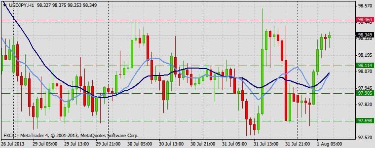 Forex Technical & Market Analysis FXCC Aug 01 2013 USDJPY