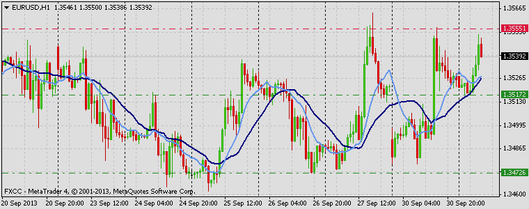 Forex Technical & Market Analysis FXCC Oct 01 2013 EURUSD