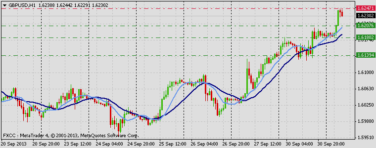 Forex Technical & Market Analysis FXCC Oct 01 2013 GBPUSD