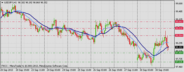 Forex Technical & Market Analysis FXCC Oct 01 2013 USDJPY
