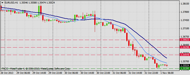 Forex Technical & Market Analysis FXCC Nov 01 2013 EURUSD