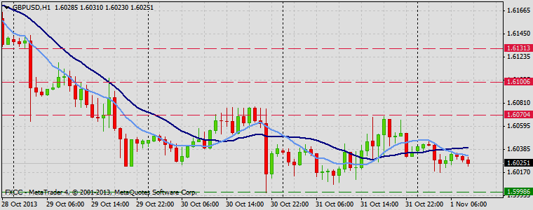 Forex Technical & Market Analysis FXCC Nov 01 2013 GBPUSD