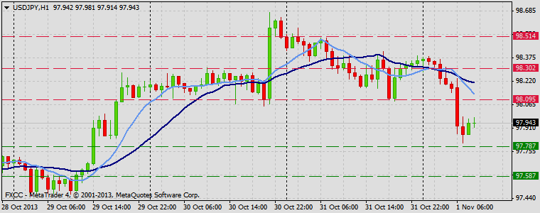 Forex Technical & Market Analysis FXCC Nov 01 2013 USDJPY