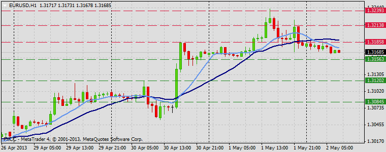 Forex Technical & Market Analysis FXCC May 02 2013 EURUSD