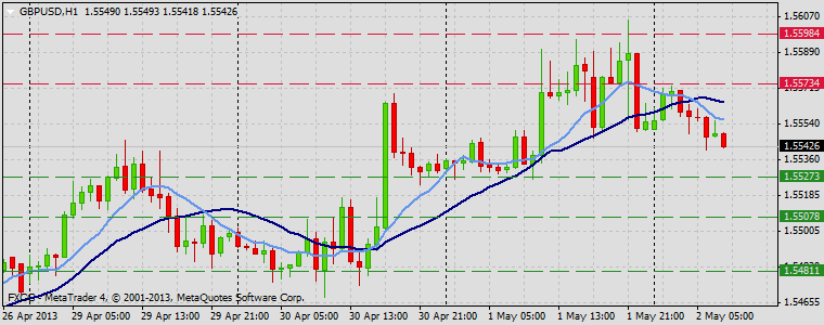 Forex Technical & Market Analysis FXCC May 02 2013 GBPUSD