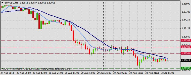 Forex Technical & Market Analysis FXCC Sep 02 2013 EURUSD