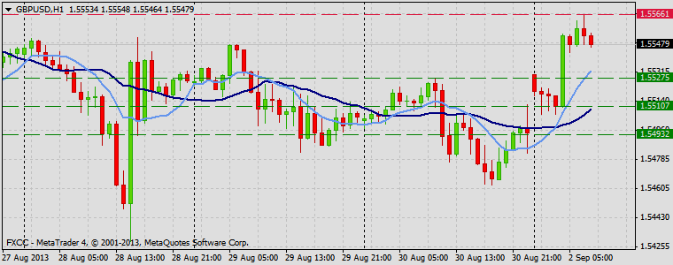 Forex Technical & Market Analysis FXCC Sep 02 2013 GBPUSD