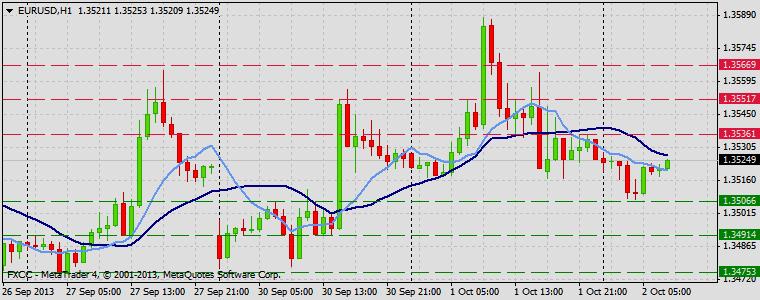 Forex Technical & Market Analysis FXCC Oct 02 2013 EURUSD