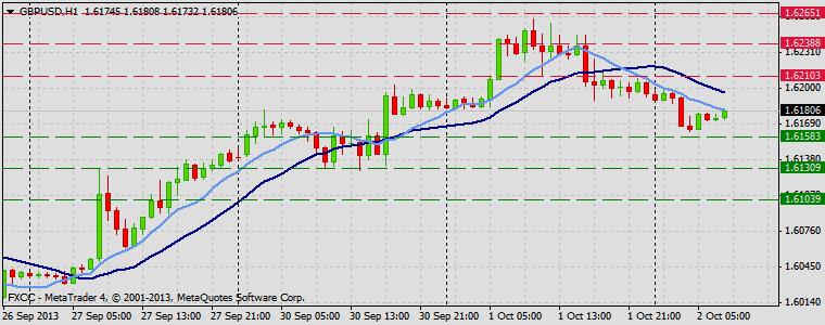 Forex Technical & Market Analysis FXCC Oct 02 2013 GBPUSD