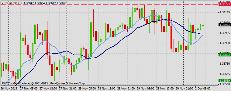 Forex Technical & Market Analysis FXCC Dec 02 2013 EURUSD