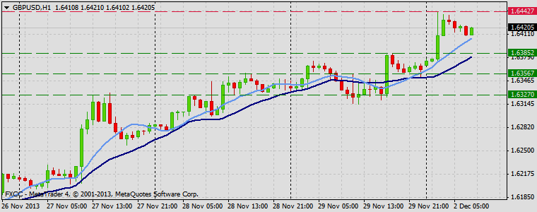 Forex Technical & Market Analysis FXCC Dec 02 2013 GBPUSD