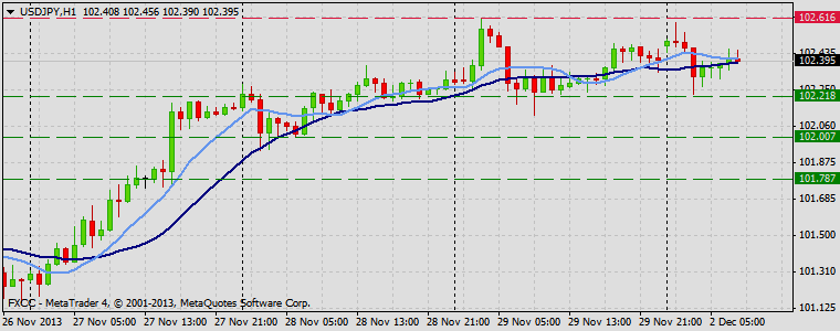 Forex Technical & Market Analysis FXCC Dec 02 2013 USDJPY