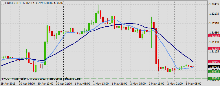 Forex Technical & Market Analysis FXCC May 03 2013 EURUSD