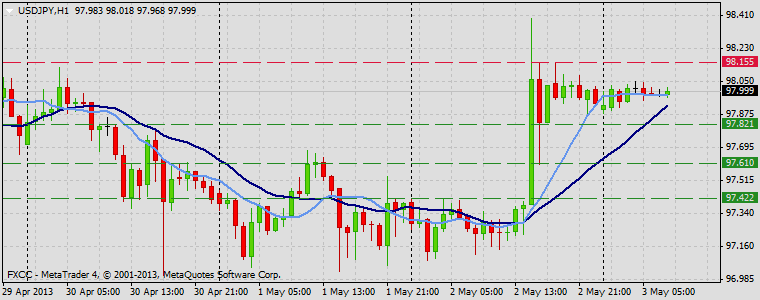 Forex Technical & Market Analysis FXCC May 03 2013 USDJPY