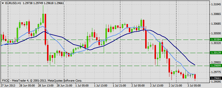 Forex Technical & Market Analysis FXCC Jul 03 2013 EURUSD