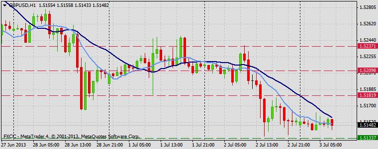 Forex Technical & Market Analysis FXCC Jul 03 2013 GBPUSD