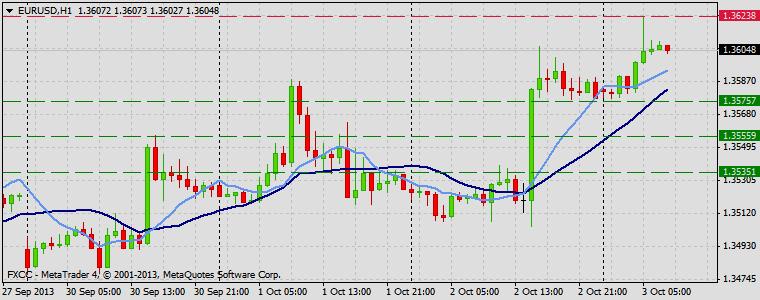 Forex Technical & Market Analysis FXCC Oct 03 2013 EURUSD