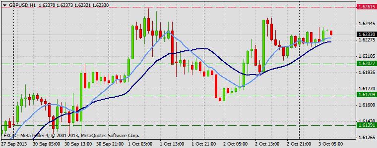 Forex Technical & Market Analysis FXCC Oct 03 2013 GBPUSD