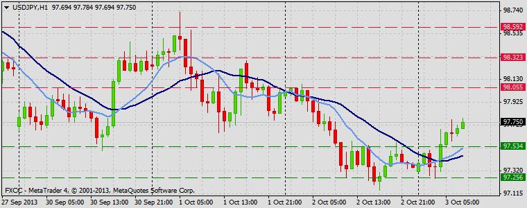 Forex Technical & Market Analysis FXCC Oct 03 2013 USDJPY