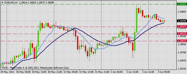 Forex Technical & Market Analysis FXCC Jun 04 2013 EURUSD