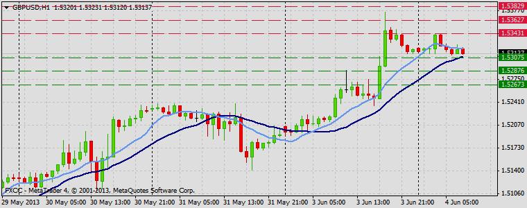 Forex Technical & Market Analysis FXCC Jun 04 2013 GBPUSD