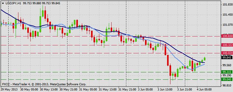 Forex Technical & Market Analysis FXCC Jun 04 2013 USDJPY