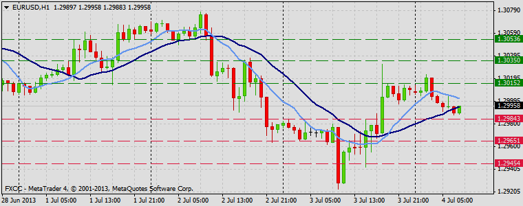 Forex Technical & Market Analysis FXCC Jul 04 2013 EURUSD