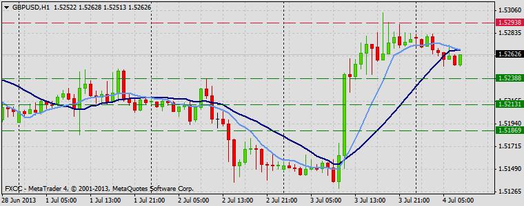 Forex Technical & Market Analysis FXCC Jul 04 2013 GBPUSD