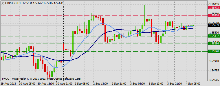 Forex Technical & Market Analysis FXCC Sep 04 2013 GBPUSD