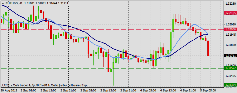 Forex Technical & Market Analysis FXCC Sep 05 2013 EURUSD