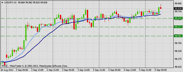 Forex Technical & Market Analysis FXCC Sep 05 2013 USDJPY