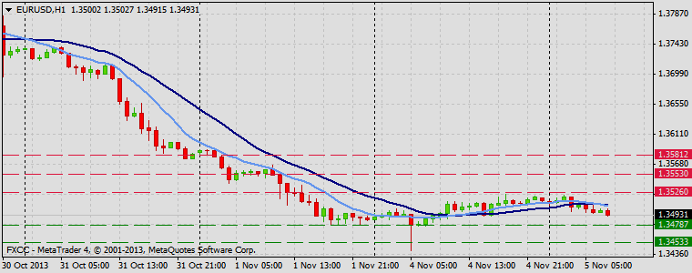 Forex Technical & Market Analysis FXCC Nov 05 2013 EURUSD