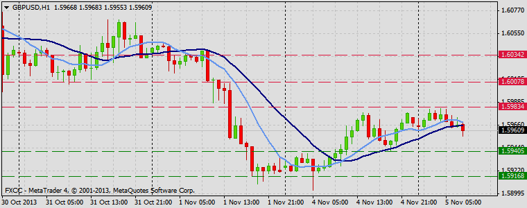 Forex Technical & Market Analysis FXCC Nov 05 2013 GBPUSD