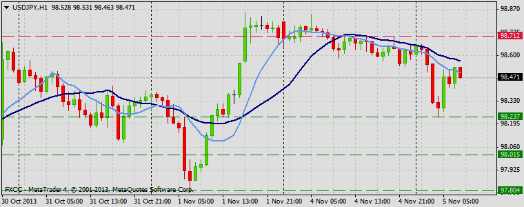 Forex Technical & Market Analysis FXCC Nov 05 2013 USDJPY