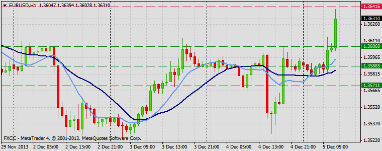Forex Technical & Market Analysis FXCC Dec 05 2013 EURUSD
