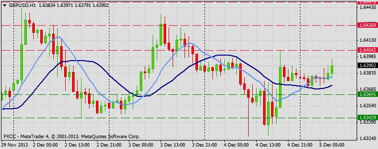 Forex Technical & Market Analysis FXCC Dec 05 2013 GBPUSD