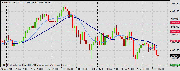 Forex Technical & Market Analysis FXCC Dec 05 2013 USDJPY