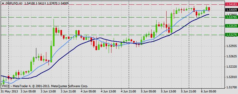 Forex Technical & Market Analysis FXCC Jun 06 2013 GBPUSD