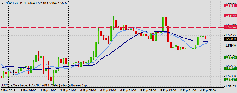 Forex Technical & Market Analysis FXCC Sep 06 2013 GBPUSD