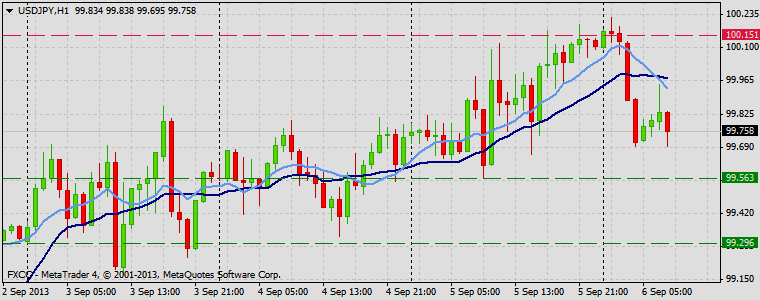 Forex Technical & Market Analysis FXCC Sep 06 2013 USDJPY
