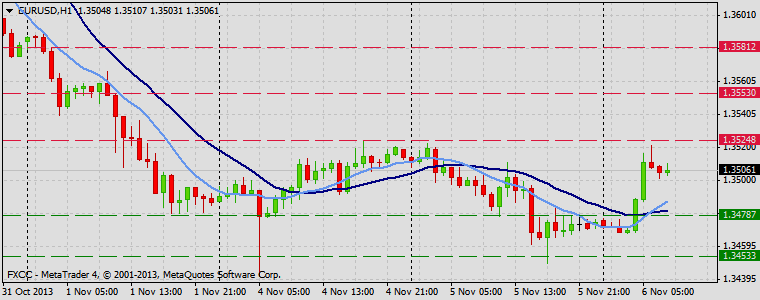 Forex Technical & Market Analysis FXCC Nov 06 2013 EURUSD