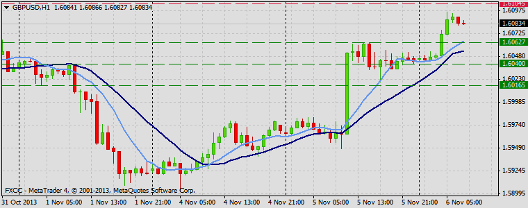 Forex Technical & Market Analysis FXCC Nov 06 2013 GBPUSD