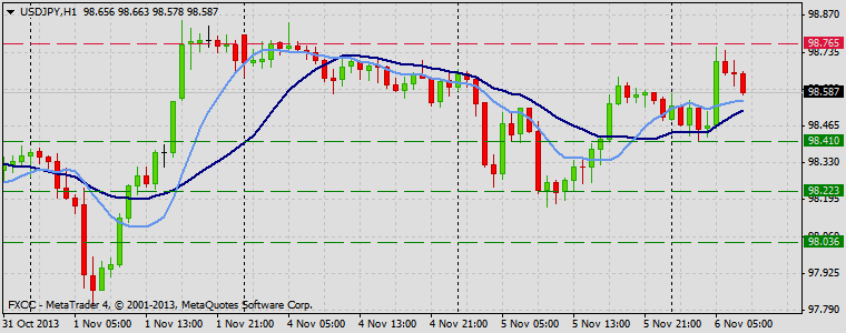 Forex Technical & Market Analysis FXCC Nov 06 2013 USDJPY