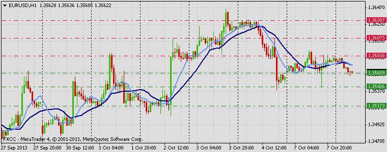 Forex Technical & Market Analysis FXCC Oct 08 2013 EURUSD