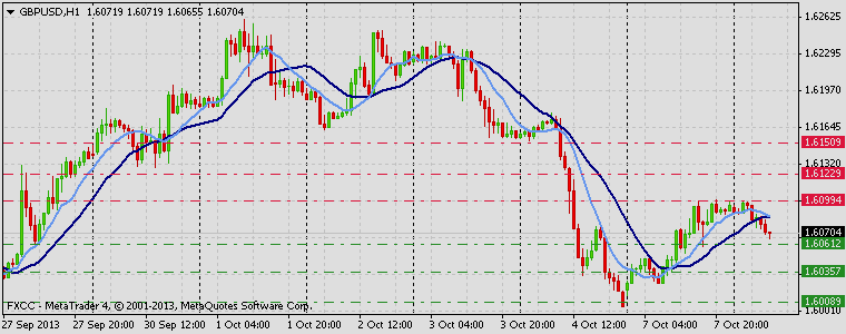 Forex Technical & Market Analysis FXCC Oct 08 2013 GBPUSD