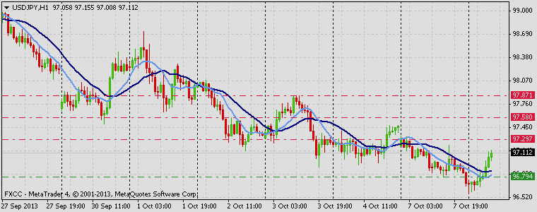Forex Technical & Market Analysis FXCC Oct 08 2013 USDJPY
